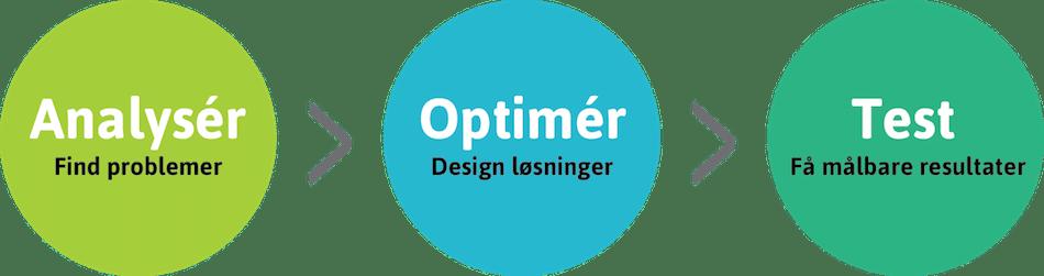 Optuner optimeringsproces